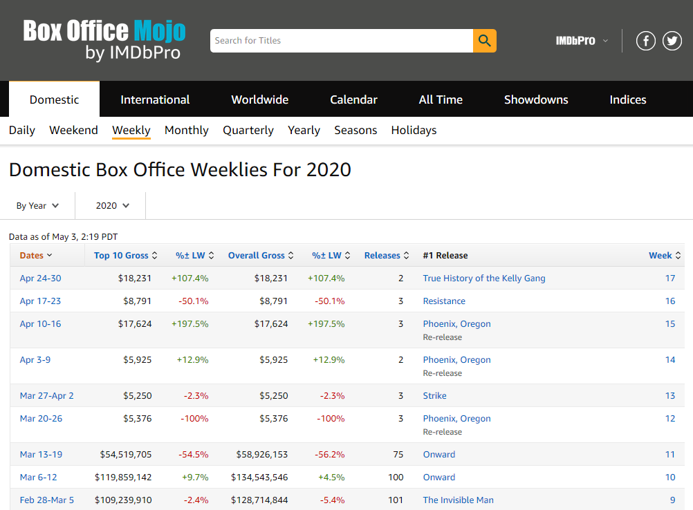 IMDB Box office weekly
